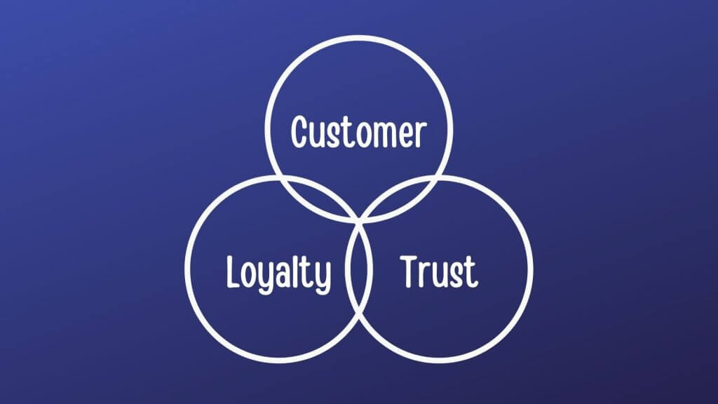 Customer Loyalty Trust
