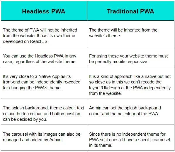 Headless PWA VS Traditional PWA