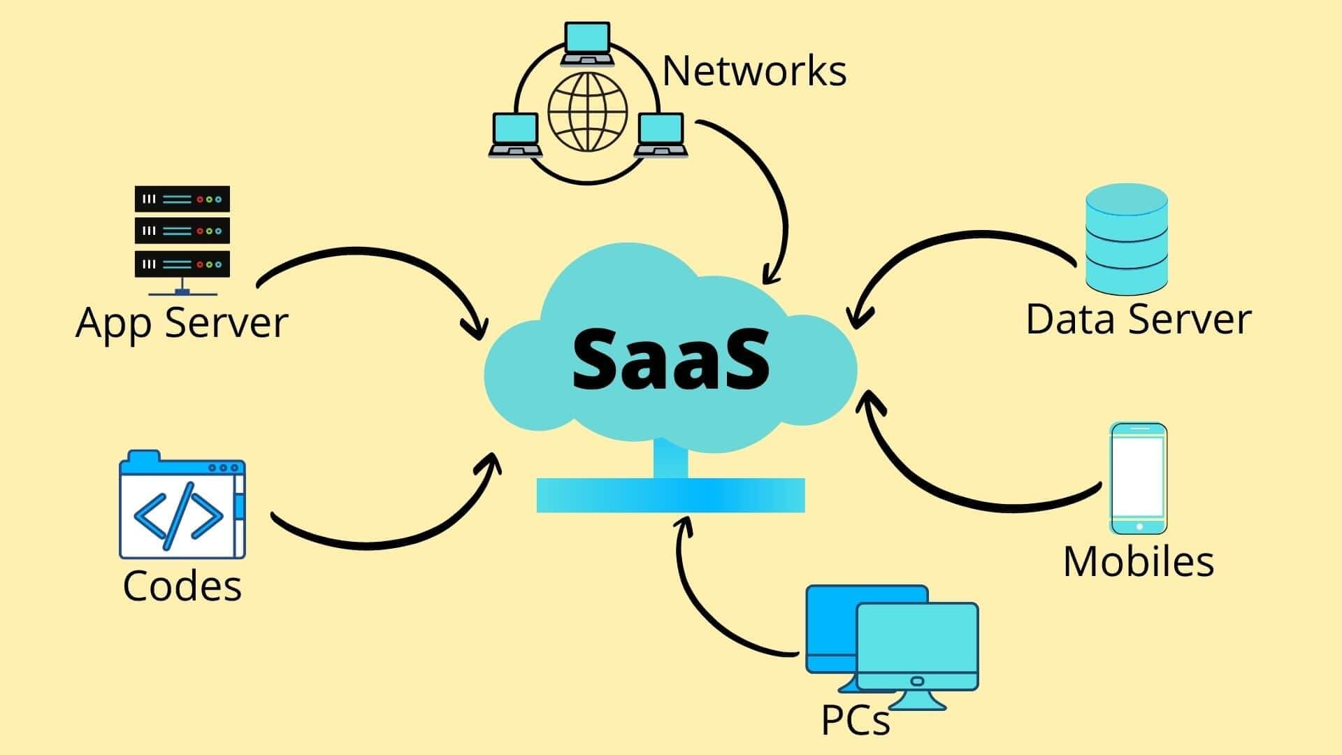 SaaS (Software as a Service): Connecting E-commerce and Supply Chain