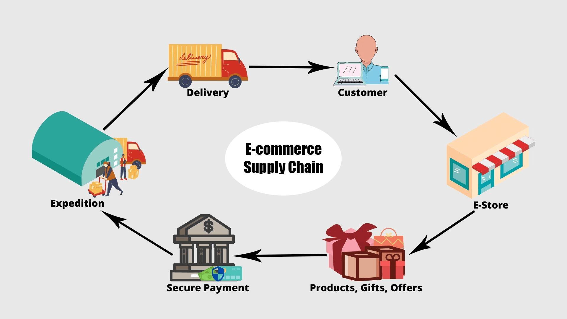 supply chain e-commerce