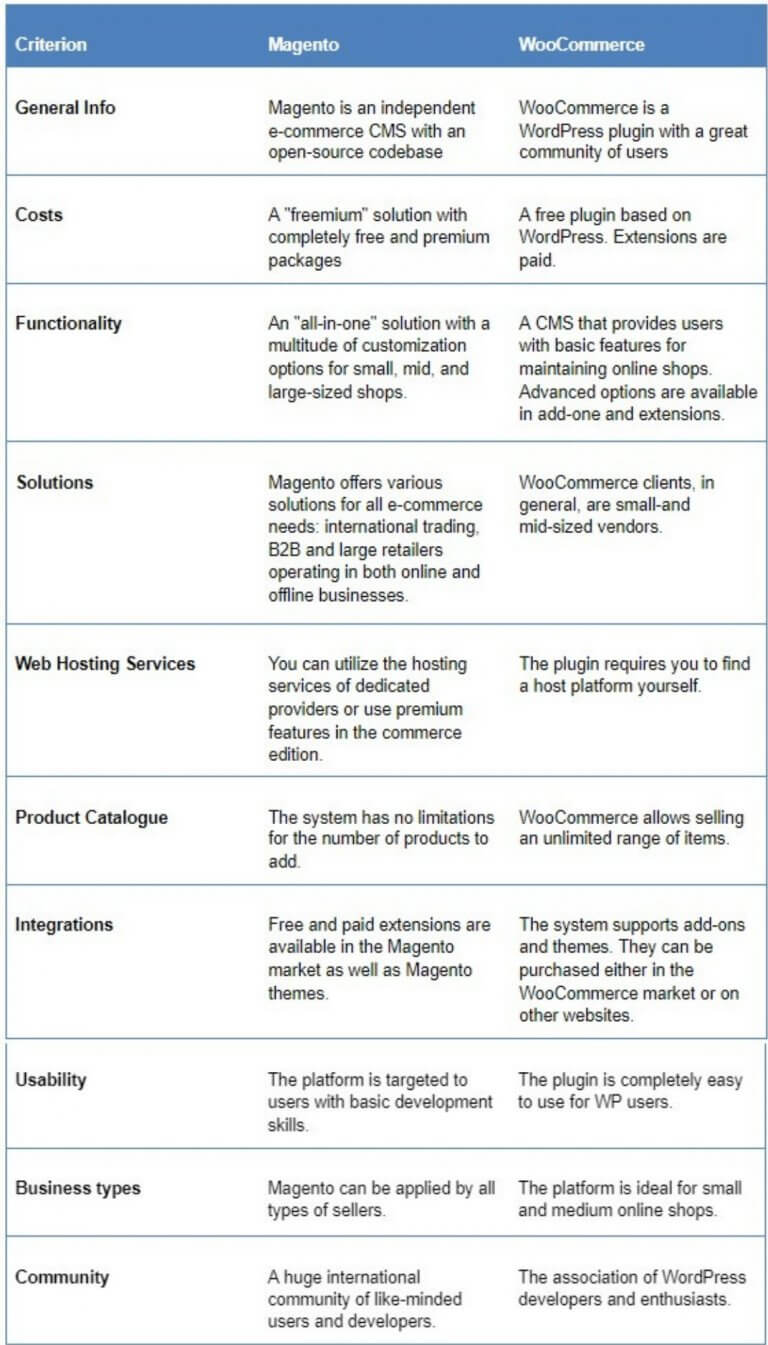 Magento & WooCommerce Differences & SimilaritiesMagento & WooCommerce Differences & Similarities