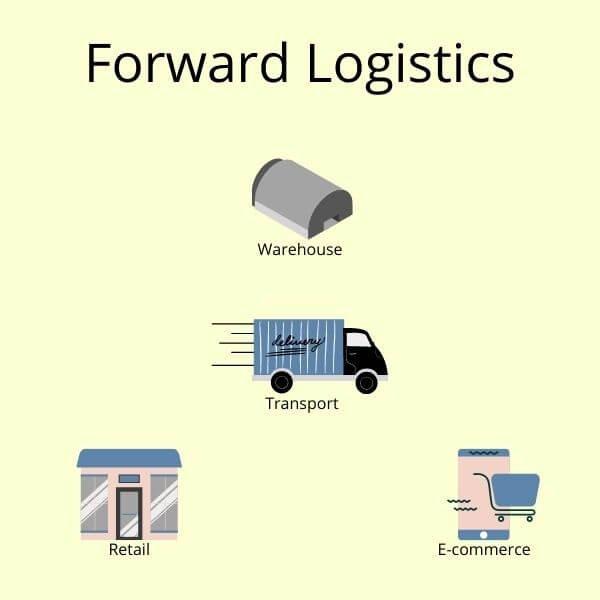 Forward Logistics