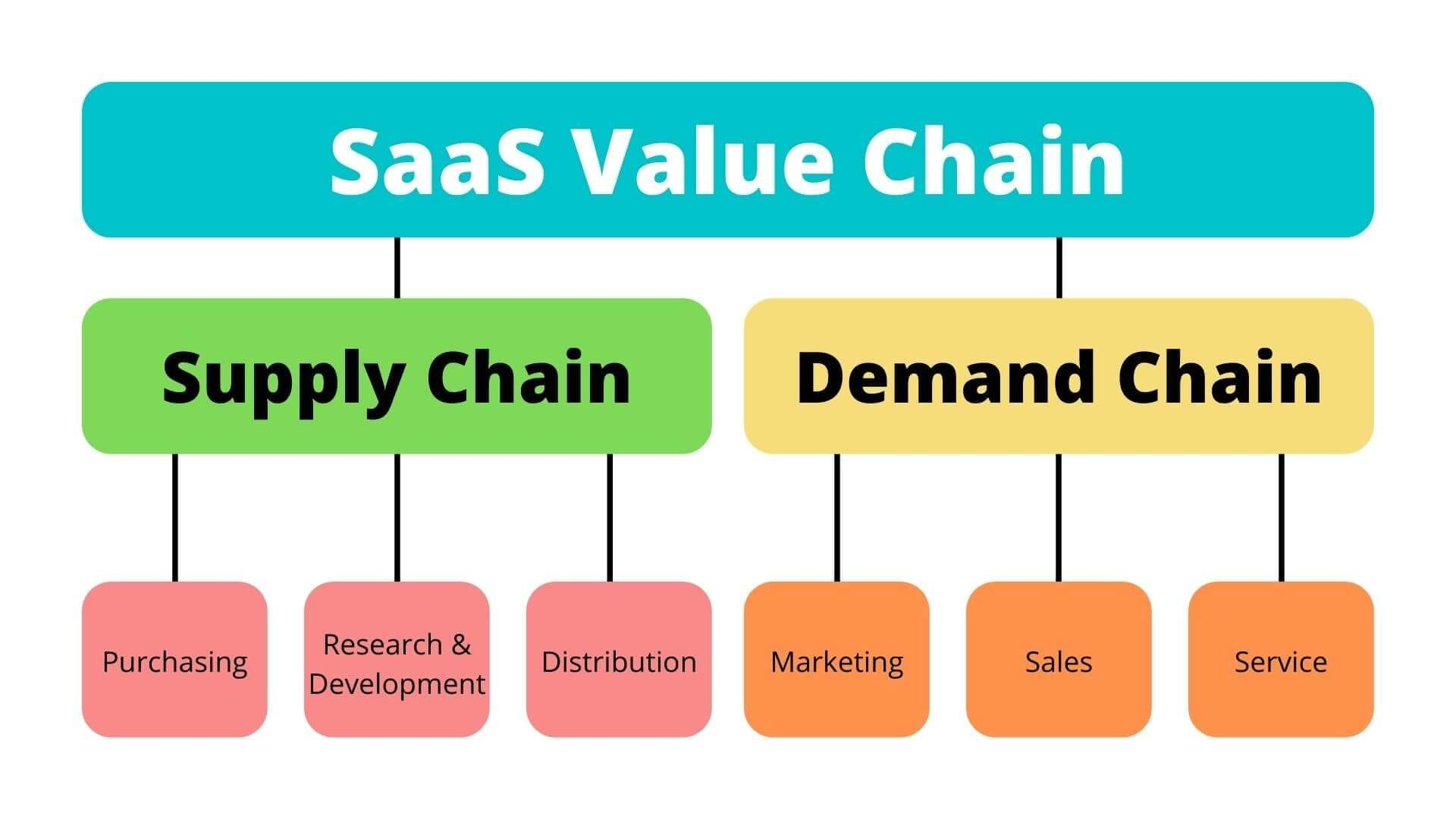 Role Of Saas Value Chain